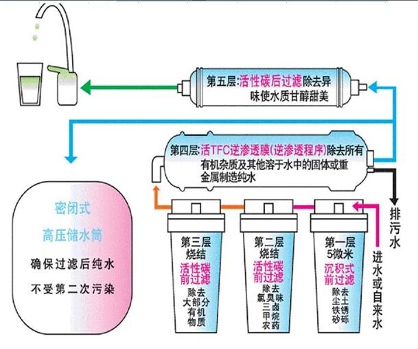 圣蓝智能健康直饮水机品牌优势特点
